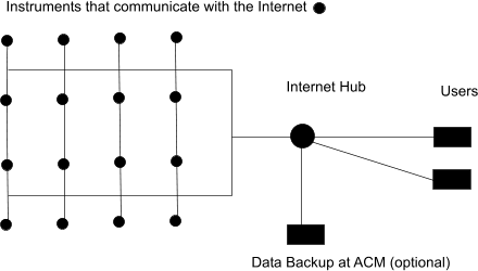 Internet control diagram